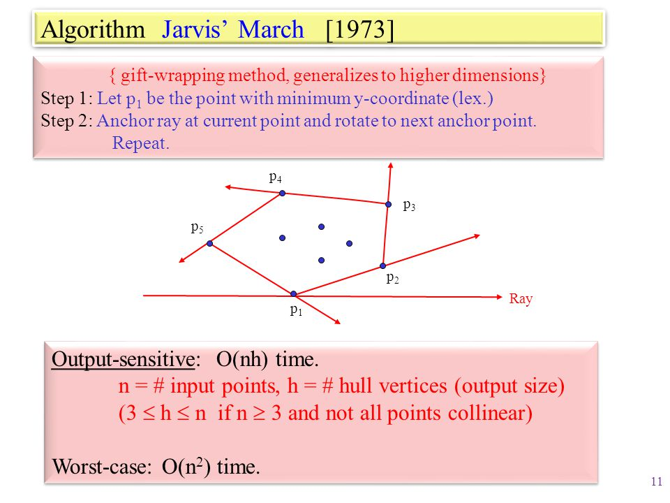 Algorithm Jarvis' March [1973]